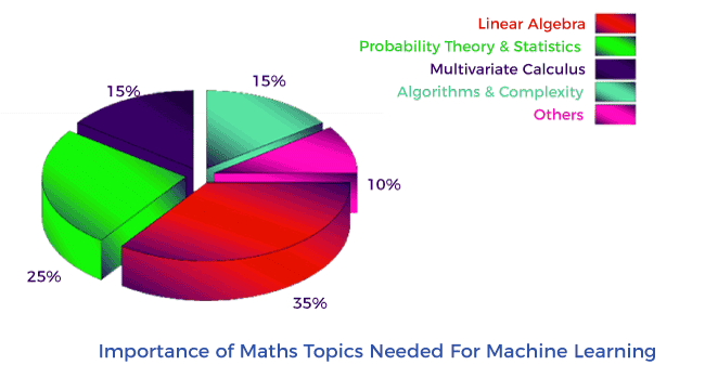 Essential Mathematics for Machine Learning