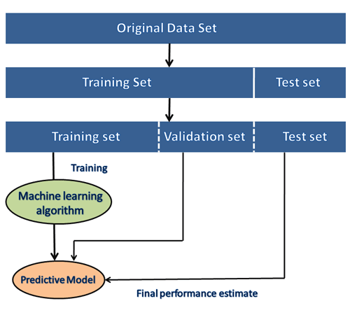 How to get datasets for Machine Learning