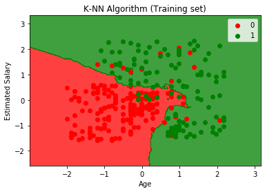K-Nearest Neighbor(KNN) Algorithm for Machine Learning