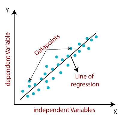 Linear Regression in Machine Learning