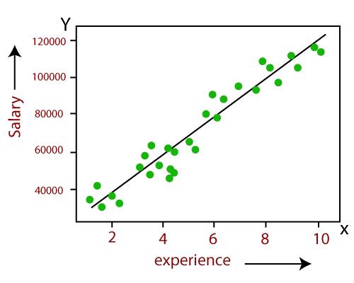 inear Regression vs Logistic Regression