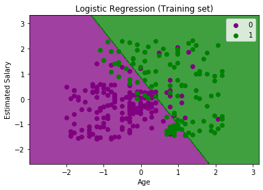 Logistic Regression in Machine Learning