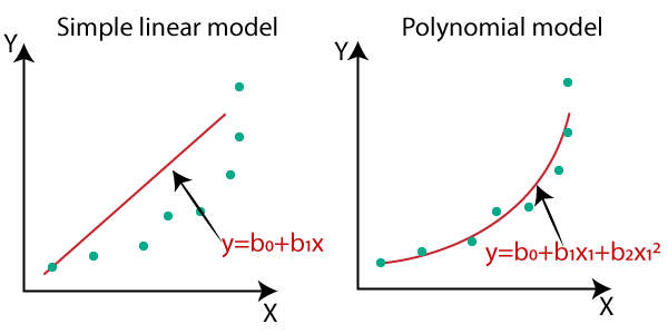 Machine learning Polynomial Regression - Javatpoint