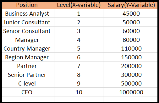 ML Polynomial Regression