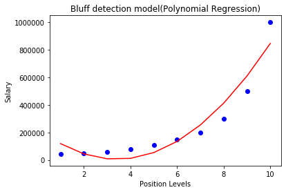 ML Polynomial Regression
