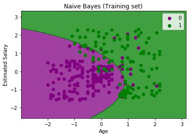 Naïve Bayes Classifier Algorithm 4
