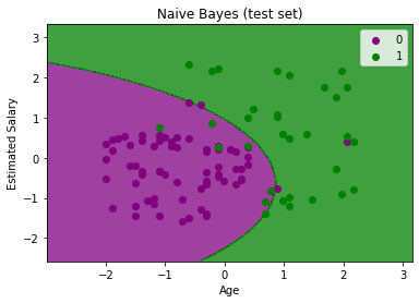 Naïve Bayes Classifier Algorithm 5