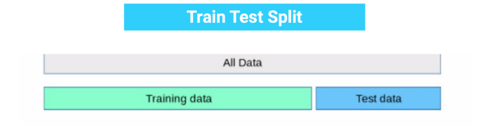 Overfitting in Machine Learning