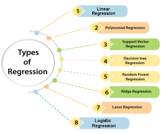 Regression Analysis in Machine learning