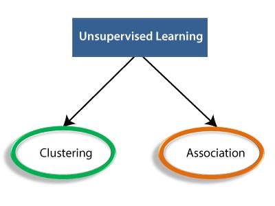Supervised Machine learning