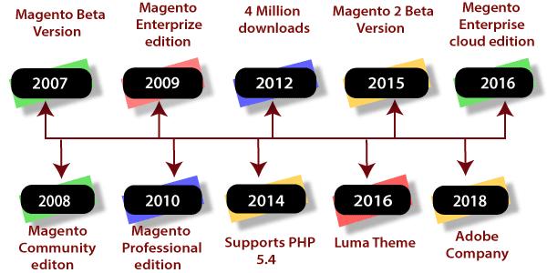 History of Magento 2
