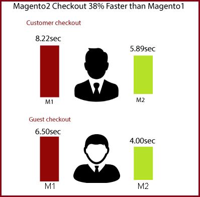 Magento 2 vs. Magento 1