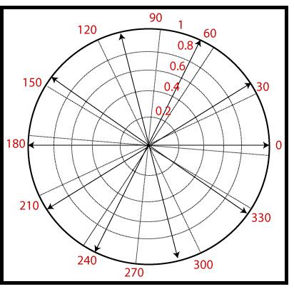 MATLAB compass()