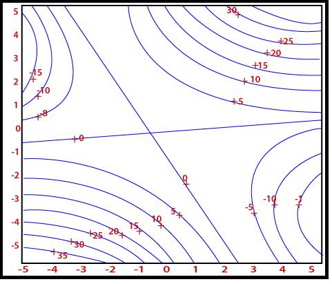 MATLAB contour()