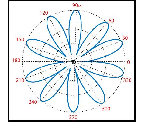 MATLAB Polar Plots()