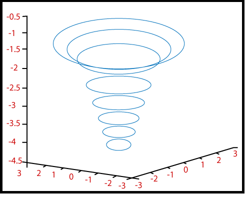 MATLAB contour3()