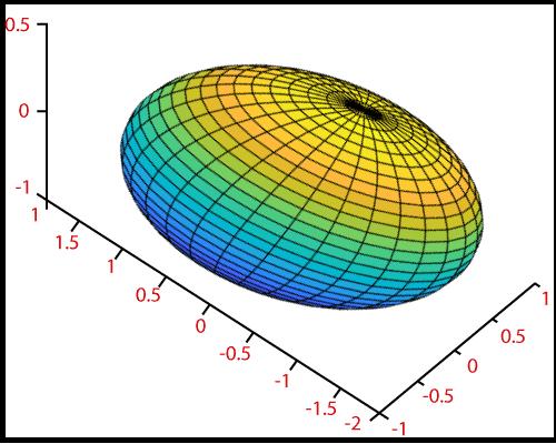 MATLAB ellipsoid()