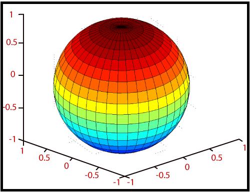 MATLAB sphere()