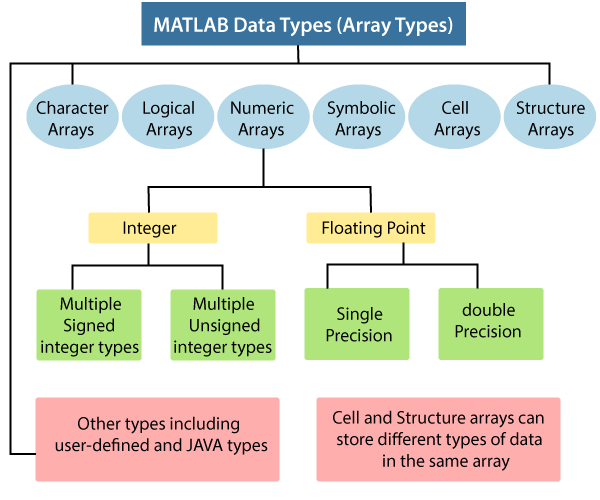 MATLAB Data Types