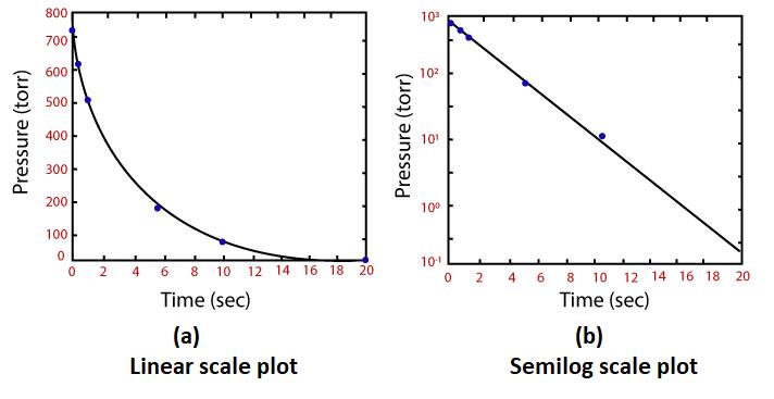 MATLAB Polynomial