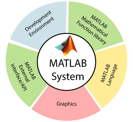 MATLAB System