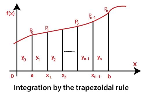 MATLAB Trapezoidal Rule