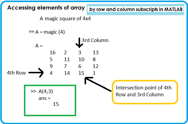 Matrices and Arrays in MATLAB