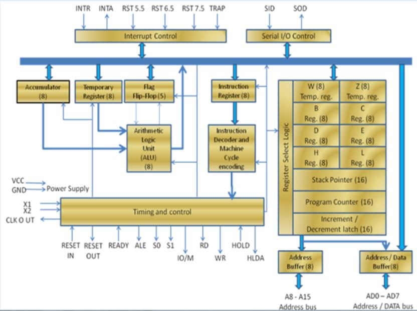 Microprocessor Architecture - javatpoint