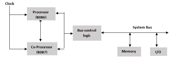 Multiprocessor Configuration