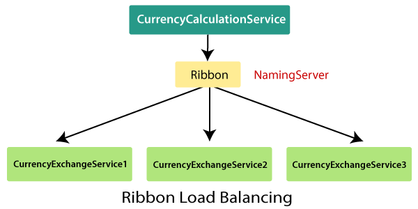 Client-Side Load Balancing with Ribbon