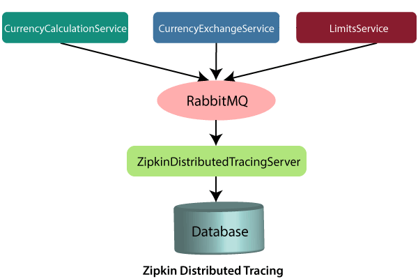 Distributed tracing using Zipkin