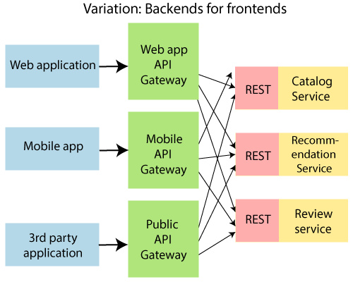 Introduction to API Gateways
