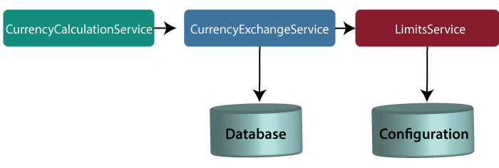 Introduction to Currency Conversion and Currency Exchange Service