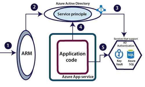 Azure App Service Security