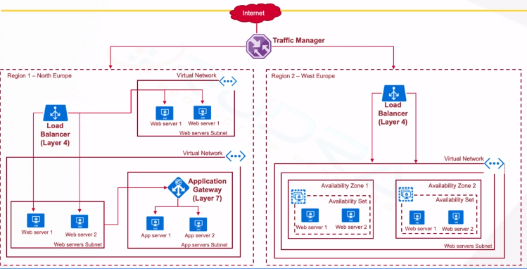 Azure Availability Zones and Sets