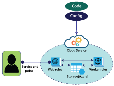 Azure Cloud Service