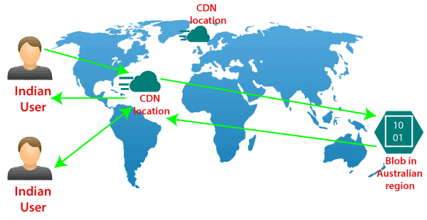 Azure Content Delivery Network