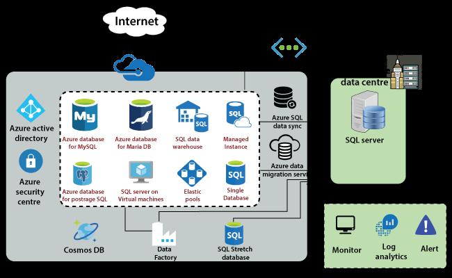 Azure Database service