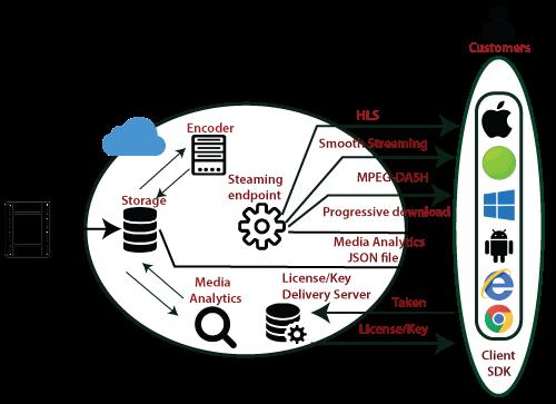 Azure Media Service