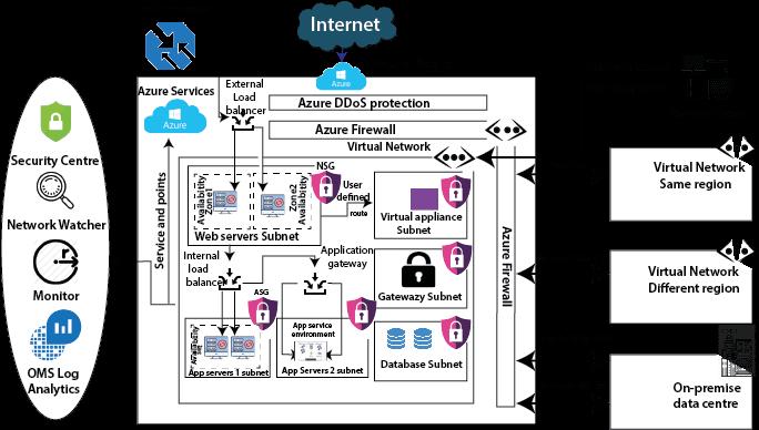 Azure Network Service