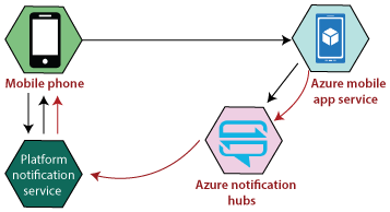 Azure Notification Hub & Mobile Engagement