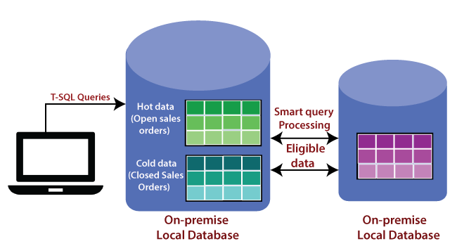 Azure SQL Stretch Database & SQL Data Warehouse