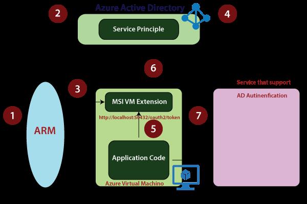 Azure Virtual Machine Security