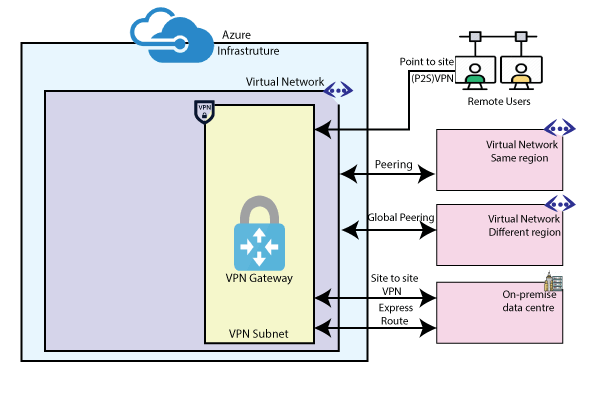 Azure VNet Connectivity