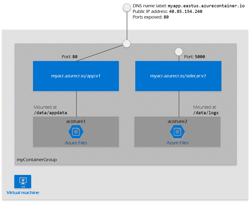 What is a container group In Microsoft Azure
