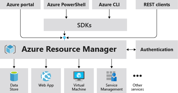 What is Azure Resource Manager