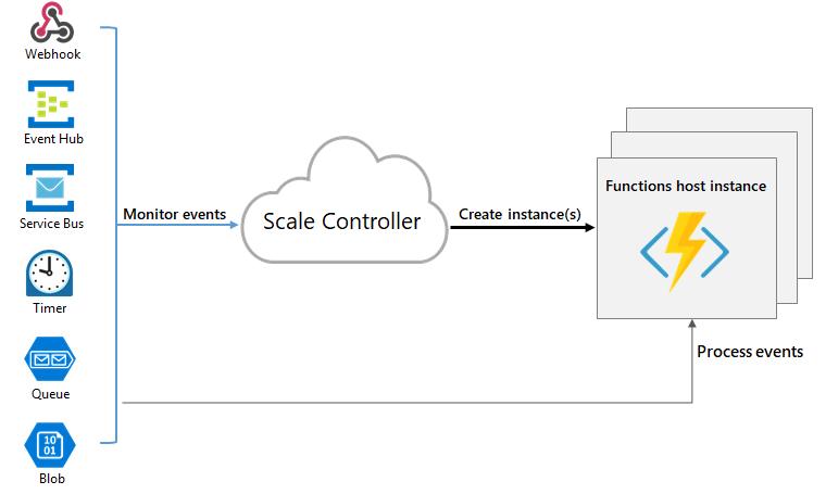 What is Microsoft Azure Functions Premium plan