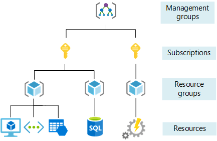 What is Microsoft Azure Subscription