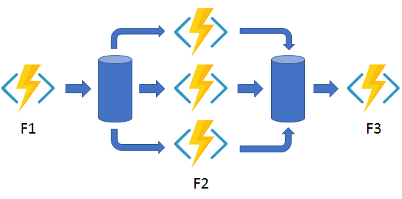 What is MS Azure Functions