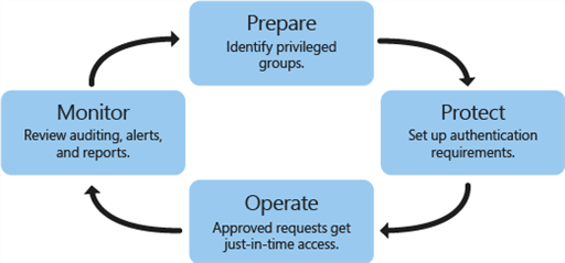 What is Privileged Access Management for Active Directory Domain Services in Azure?